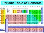 The Periodic Table will be one element longer